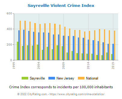 Sayreville Violent Crime vs. State and National Per Capita