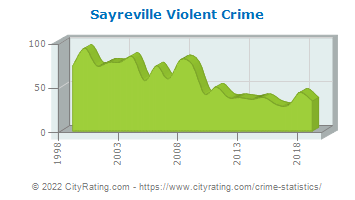 Sayreville Violent Crime