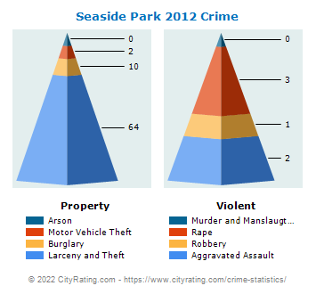 Seaside Park Crime 2012