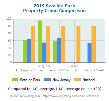 Seaside Park Property Crime vs. State and National Comparison