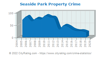 Seaside Park Property Crime