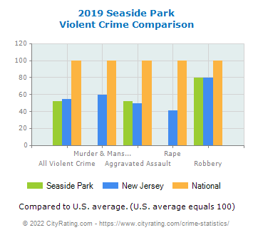 Seaside Park Violent Crime vs. State and National Comparison