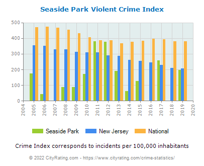 Seaside Park Violent Crime vs. State and National Per Capita