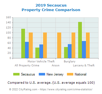 Secaucus Property Crime vs. State and National Comparison