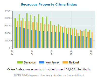 Secaucus Property Crime vs. State and National Per Capita