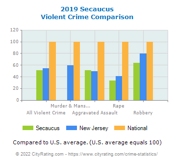 Secaucus Violent Crime vs. State and National Comparison