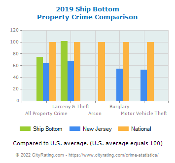 Ship Bottom Property Crime vs. State and National Comparison