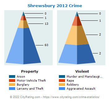 Shrewsbury Crime 2012