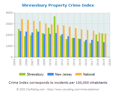Shrewsbury Property Crime vs. State and National Per Capita