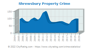 Shrewsbury Property Crime