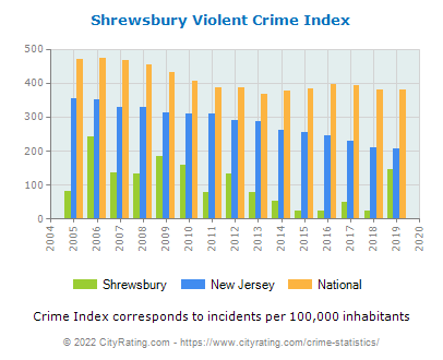 Shrewsbury Violent Crime vs. State and National Per Capita