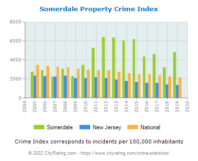 Somerdale Property Crime vs. State and National Per Capita