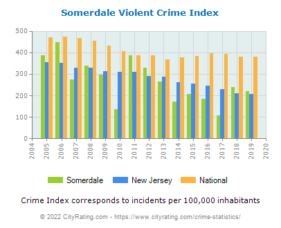 Somerdale Violent Crime vs. State and National Per Capita