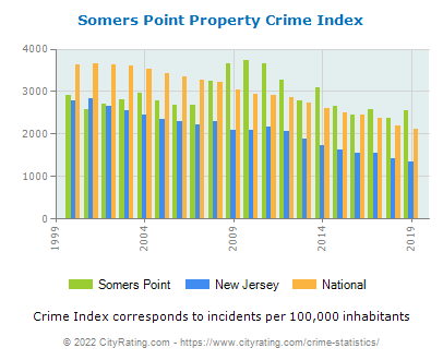 Somers Point Property Crime vs. State and National Per Capita