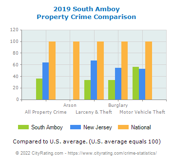 South Amboy Property Crime vs. State and National Comparison