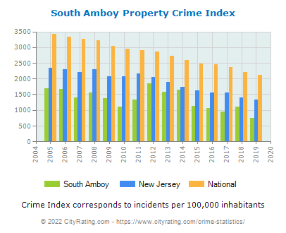 South Amboy Property Crime vs. State and National Per Capita