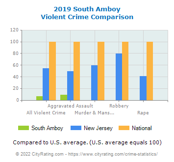 South Amboy Violent Crime vs. State and National Comparison