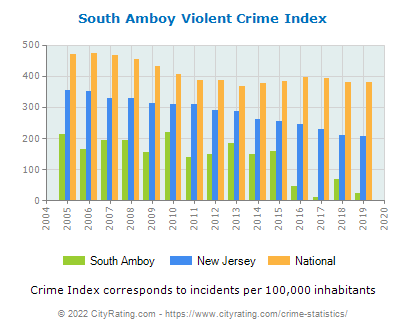 South Amboy Violent Crime vs. State and National Per Capita