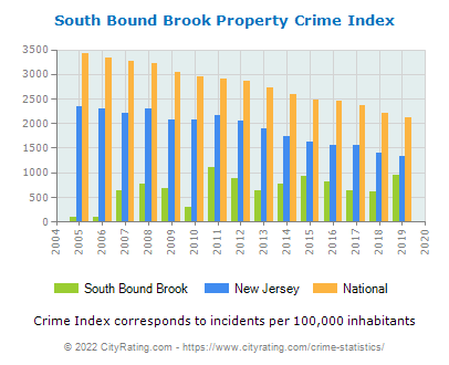South Bound Brook Property Crime vs. State and National Per Capita