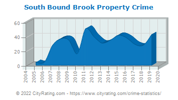 South Bound Brook Property Crime