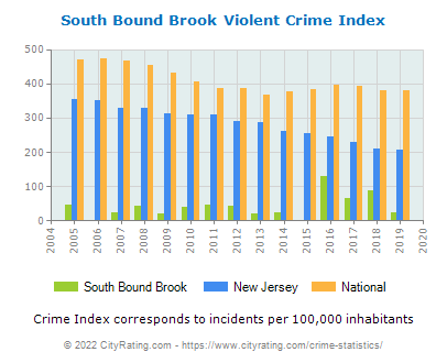South Bound Brook Violent Crime vs. State and National Per Capita