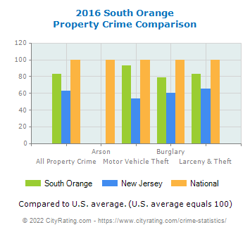 South Orange Property Crime vs. State and National Comparison