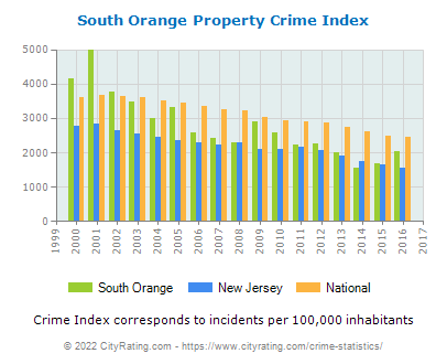 South Orange Property Crime vs. State and National Per Capita