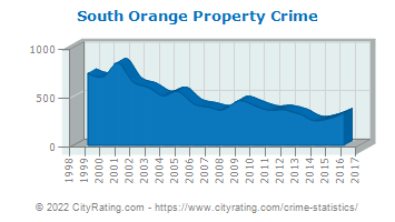 South Orange Property Crime