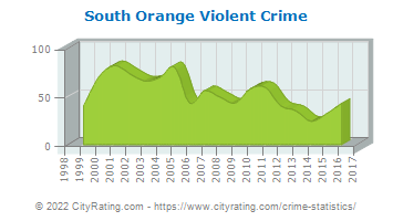 South Orange Violent Crime