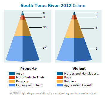 South Toms River Crime 2012