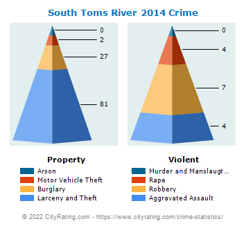 South Toms River Crime 2014