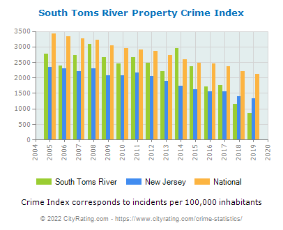 South Toms River Property Crime vs. State and National Per Capita