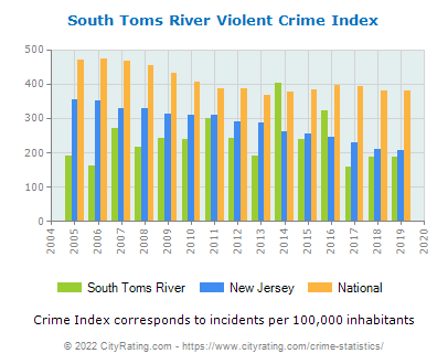 South Toms River Violent Crime vs. State and National Per Capita