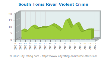 South Toms River Violent Crime