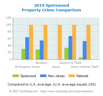 Spotswood Property Crime vs. State and National Comparison