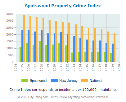 Spotswood Property Crime vs. State and National Per Capita