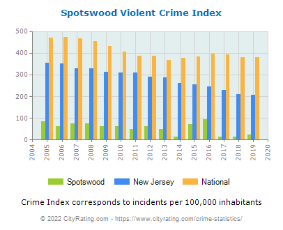 Spotswood Violent Crime vs. State and National Per Capita