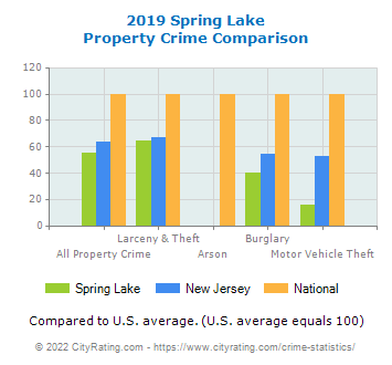 Spring Lake Property Crime vs. State and National Comparison