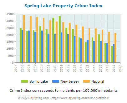 Spring Lake Property Crime vs. State and National Per Capita