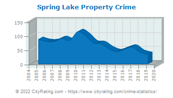 Spring Lake Property Crime