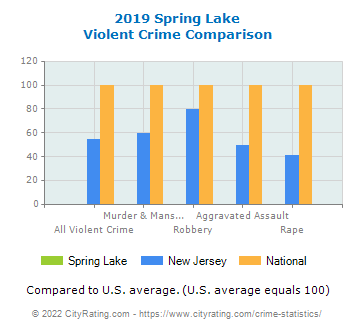 Spring Lake Violent Crime vs. State and National Comparison