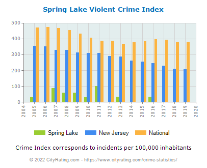 Spring Lake Violent Crime vs. State and National Per Capita
