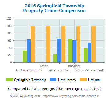 Springfield Township Property Crime vs. State and National Comparison