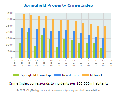 Springfield Township Property Crime vs. State and National Per Capita