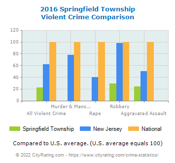 Springfield Township Violent Crime vs. State and National Comparison