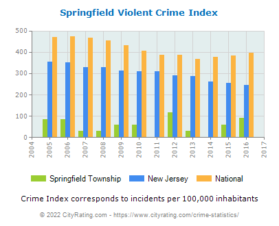 Springfield Township Violent Crime vs. State and National Per Capita