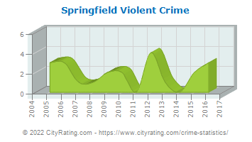 Springfield Township Violent Crime