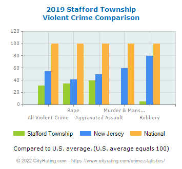 Stafford Township Violent Crime vs. State and National Comparison