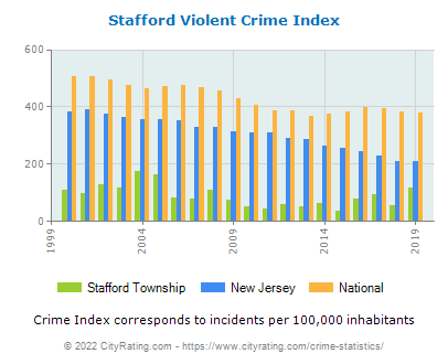Stafford Township Violent Crime vs. State and National Per Capita