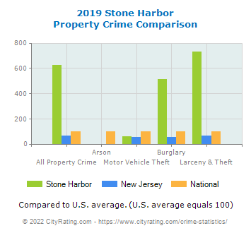 Stone Harbor Property Crime vs. State and National Comparison